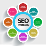Top 6 Benefits of SEO
